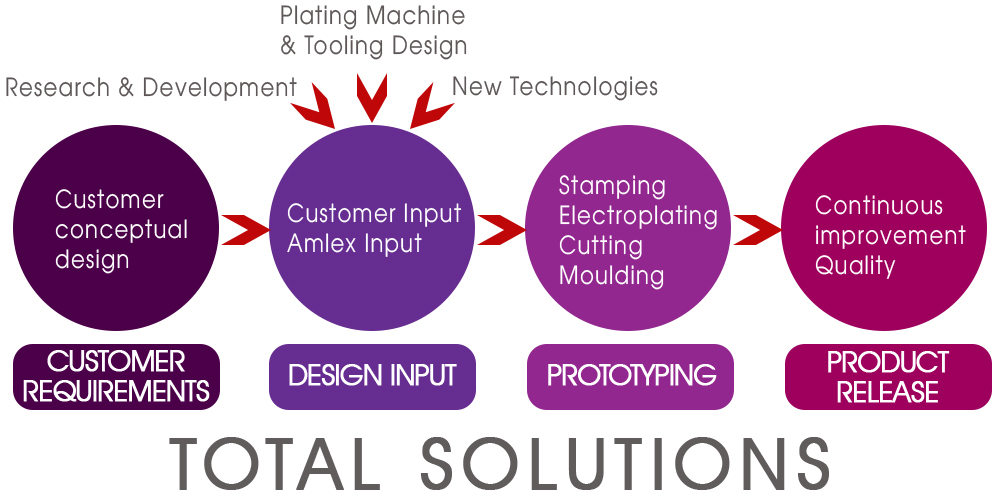 Total Solutions Diagram.jpg